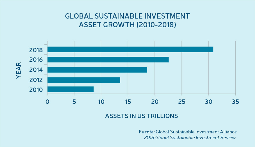 Global sustainable investment asset growth (2010-2018)